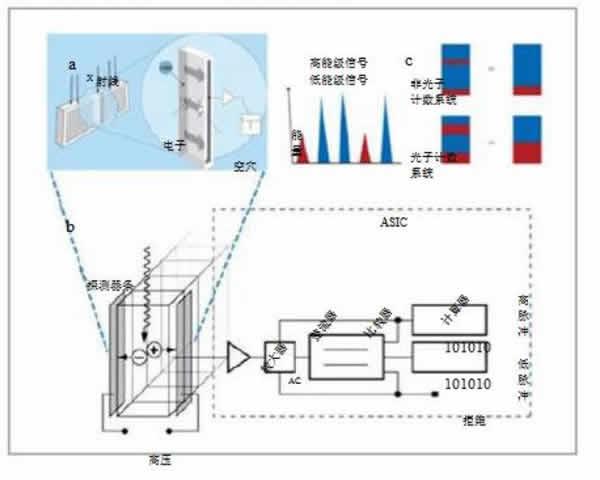 数字�yc~ZHNynz��K��x�_曹厚德教授:光子计数数字化乳腺 x 射线摄影系统